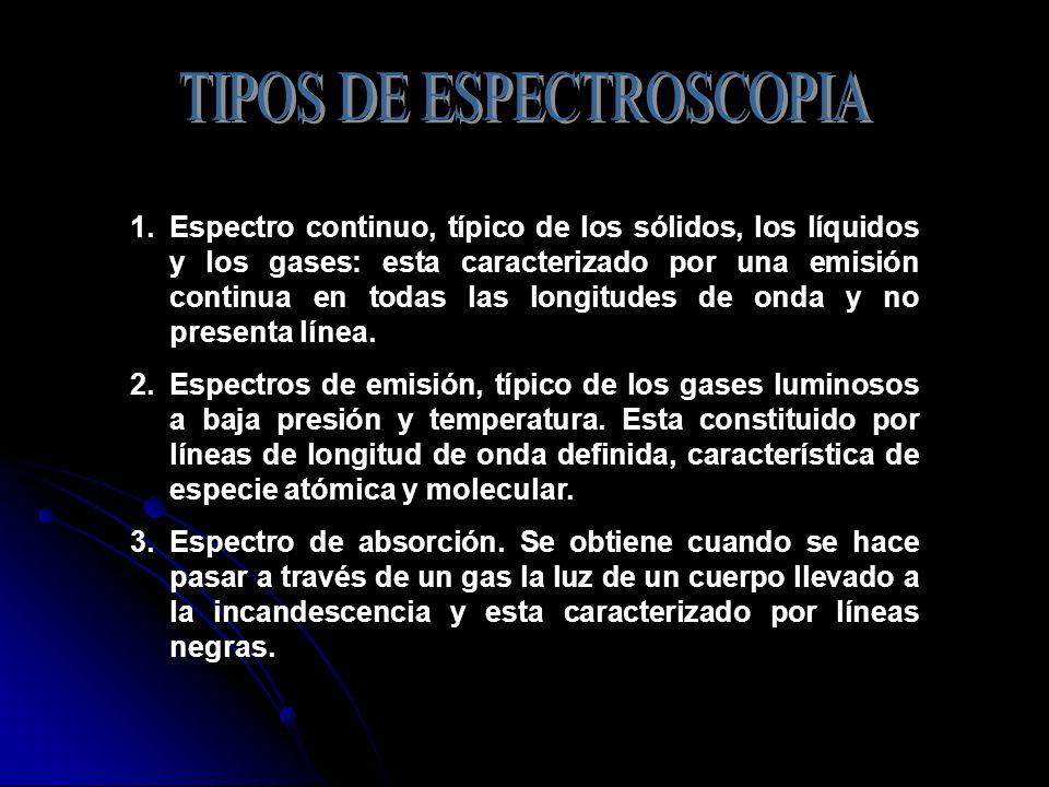 TIPOS DE ESPECTROSCOPIA