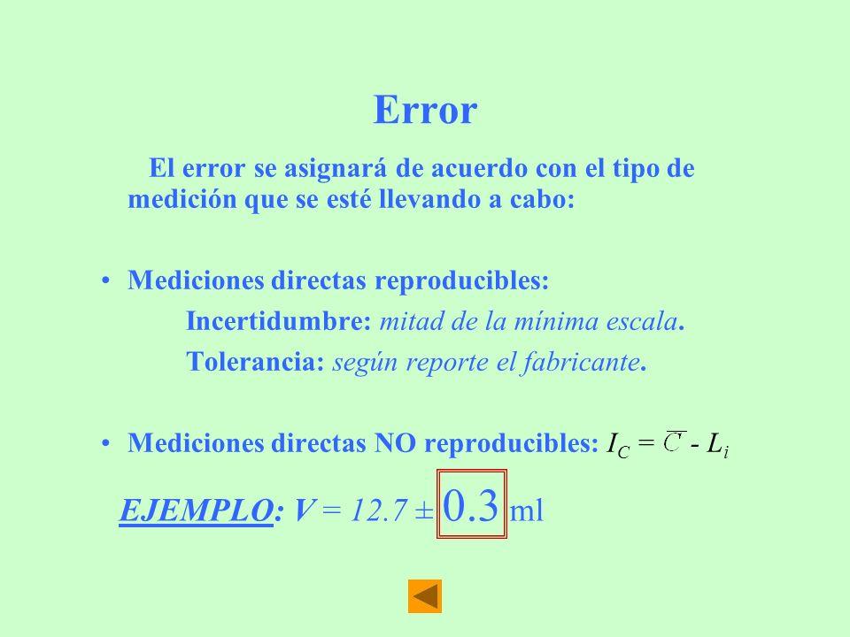 Error El error se asignará de acuerdo con el tipo de medición que se esté llevando a cabo: Mediciones directas reproducibles: