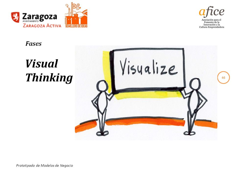 Fases Visual Thinking