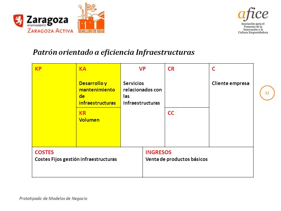 Patrón orientado a eficiencia Infraestructuras