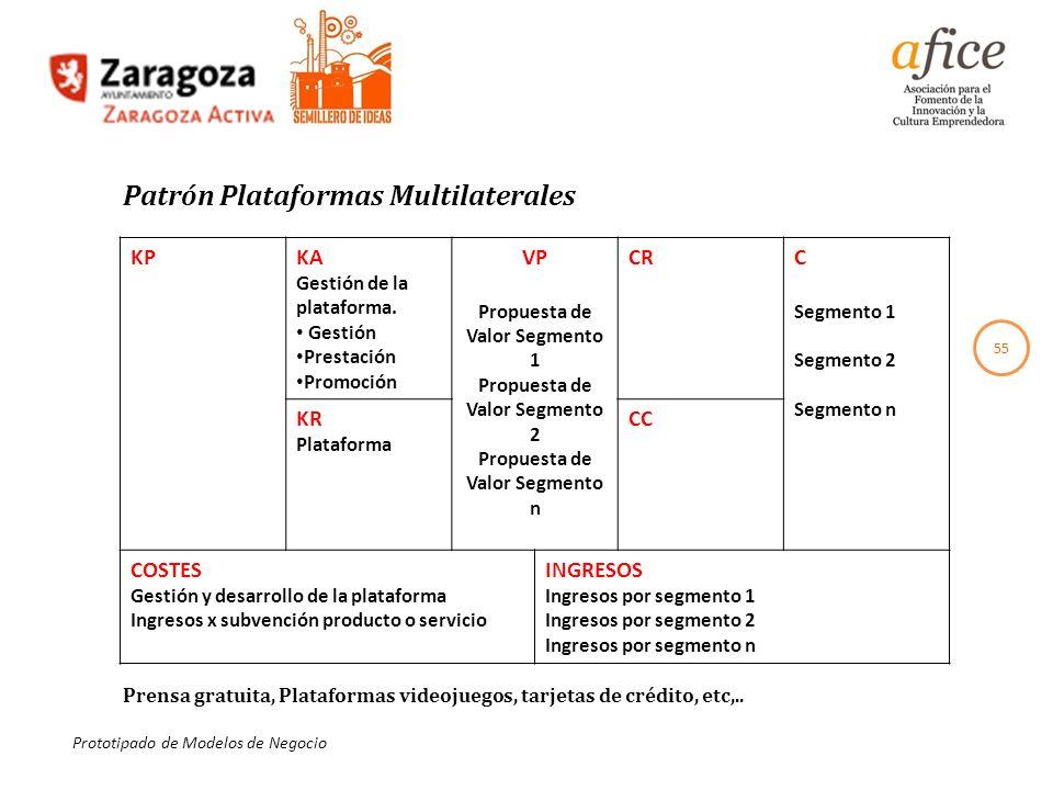 Patrón Plataformas Multilaterales