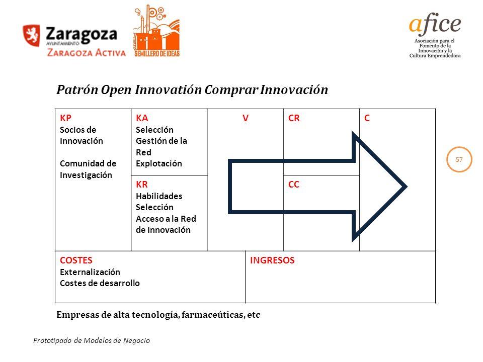 Patrón Open Innovatión Comprar Innovación