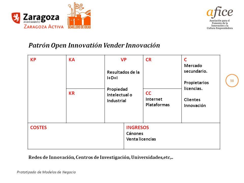 Patrón Open Innovatión Vender Innovación