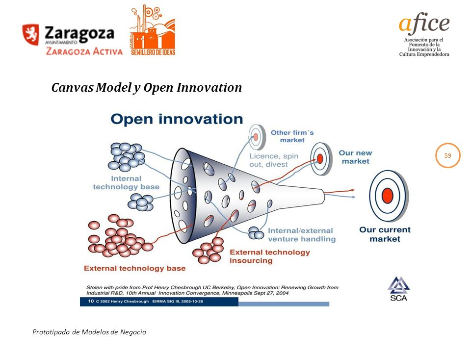 Canvas Model y Open Innovation