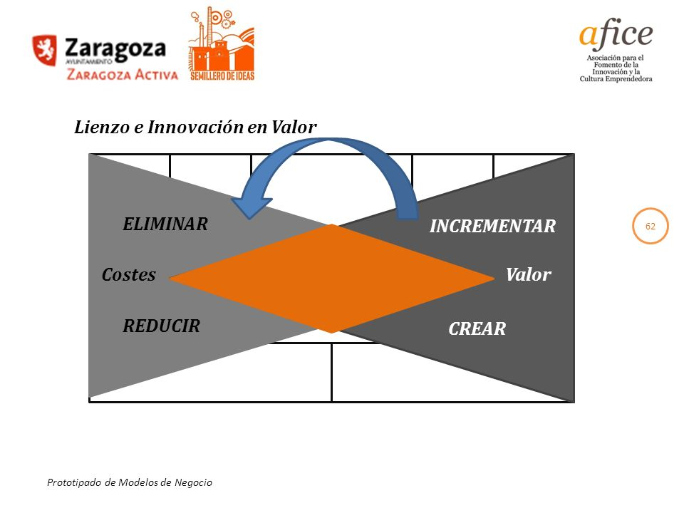Lienzo e Innovación en Valor
