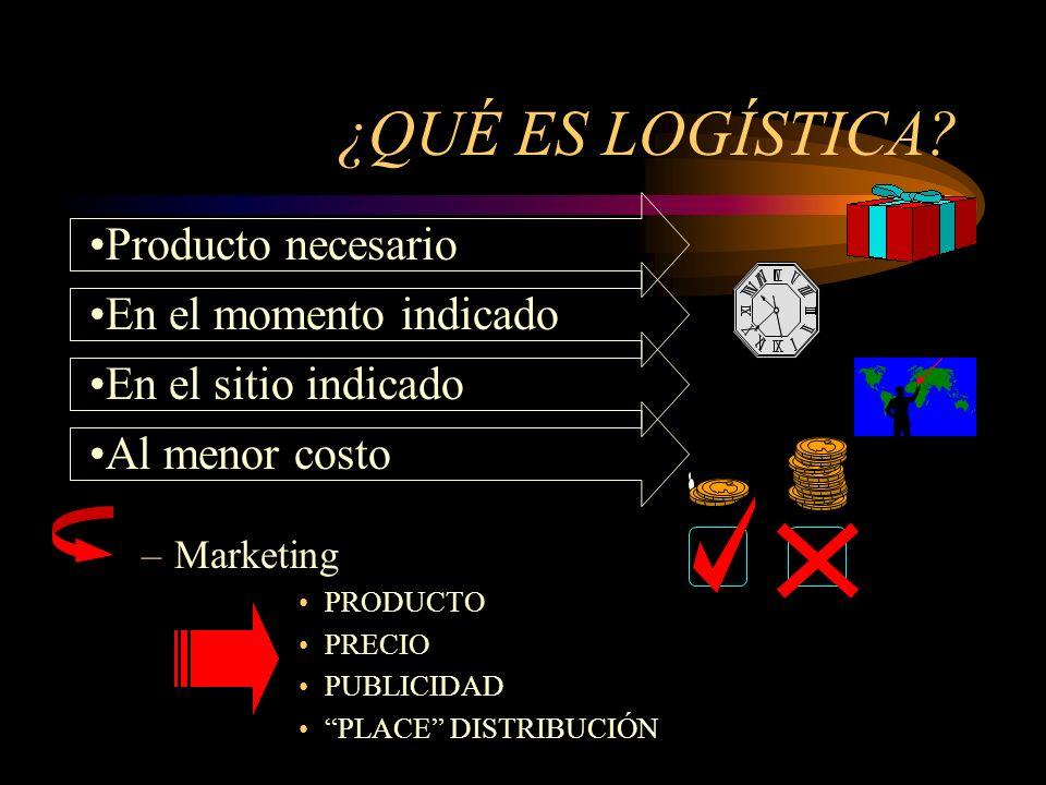 ¿QUÉ ES LOGÍSTICA Producto necesario En el momento indicado