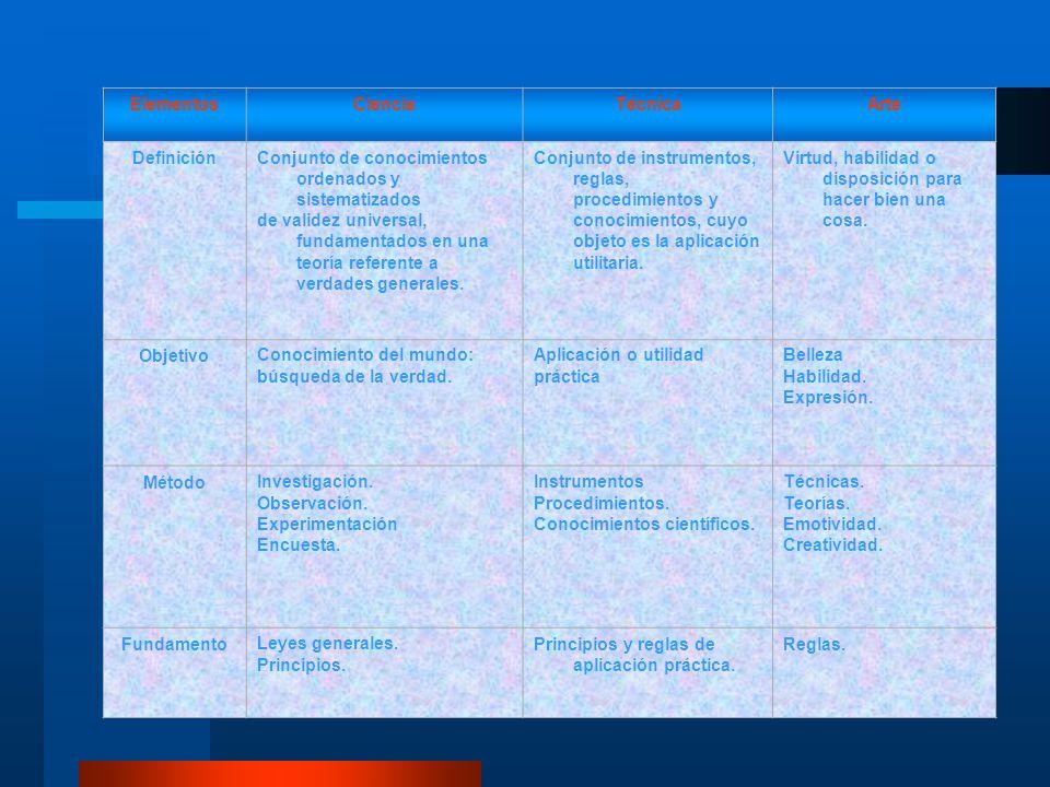 Elementos Ciencia. Técnica. Arte. Definición. Conjunto de conocimientos ordenados y sistematizados.