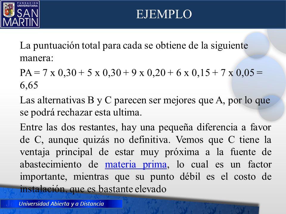 EJEMPLOLa puntuación total para cada se obtiene de la siguiente manera: PA = 7 x 0,30 + 5 x 0,30 + 9 x 0,20 + 6 x 0,15 + 7 x 0,05 = 6,65.
