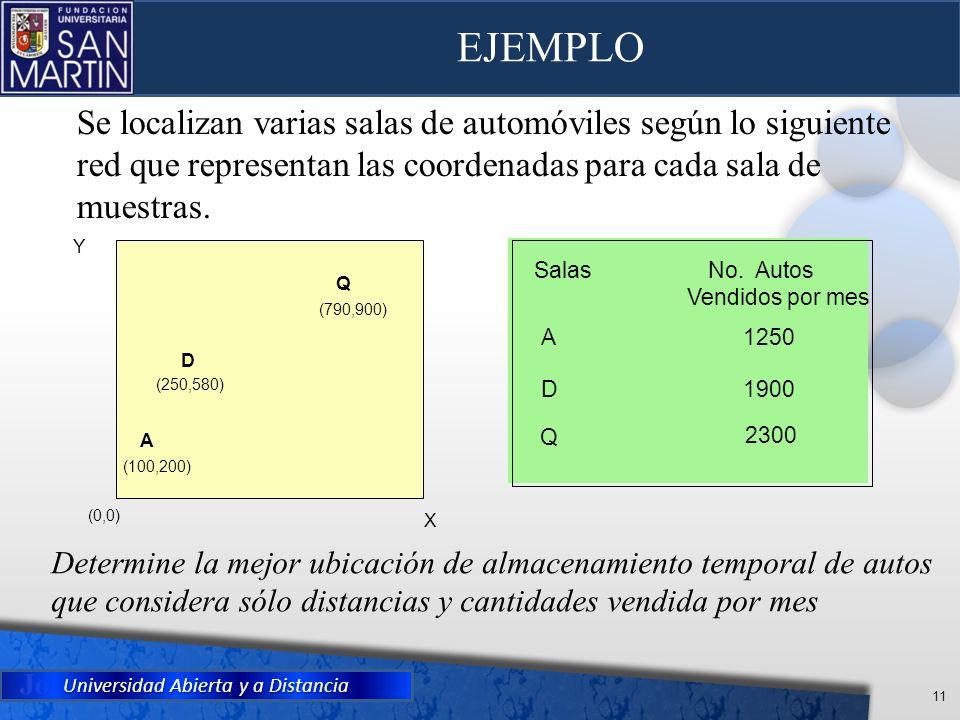 EJEMPLO Se localizan varias salas de automóviles según lo siguiente red que representan las coordenadas para cada sala de muestras.