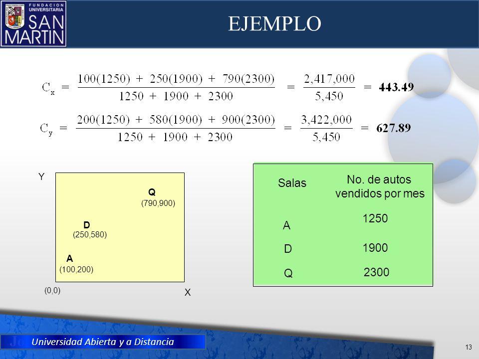EJEMPLO No. de autos Salas vendidos por mes 1250 A D 1900 Q 2300 Y Q D