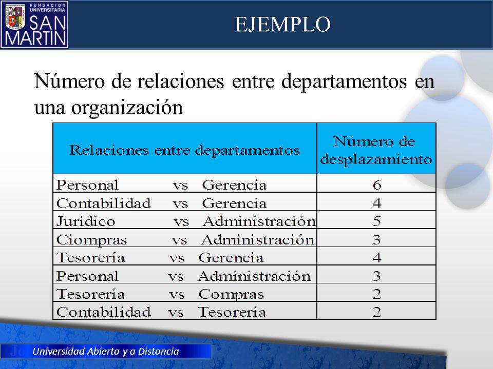 EJEMPLO Número de relaciones entre departamentos en una organización