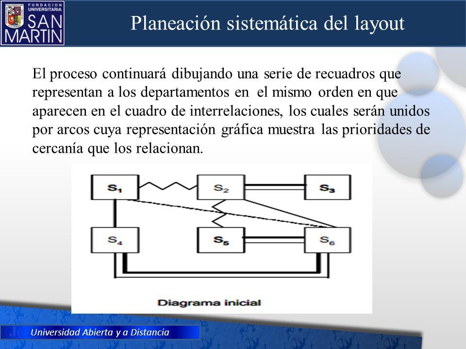 Planeación sistemática del layout
