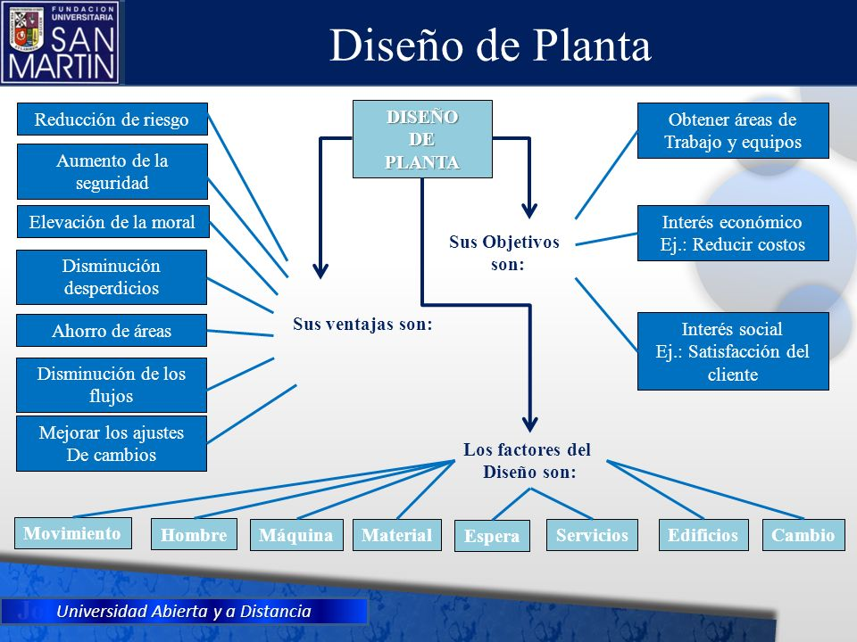 Diseño de Planta Reducción de riesgo DISEÑO DE PLANTA Obtener áreas de