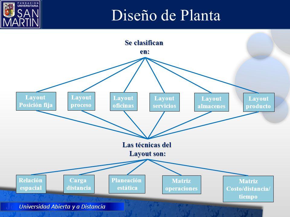 Diseño de Planta Se clasifican en: Las técnicas del Layout son: Layout