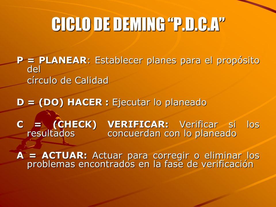 CICLO DE DEMING P.D.C.A P = PLANEAR: Establecer planes para el propósito del. círculo de Calidad.