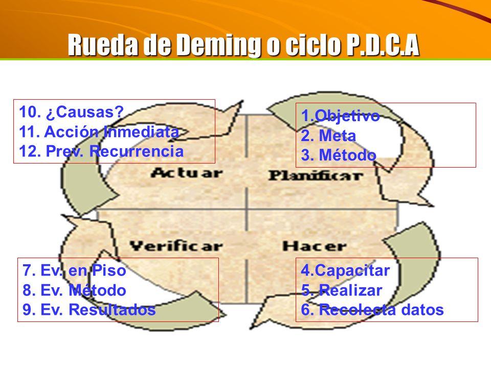 Rueda de Deming o ciclo P.D.C.A