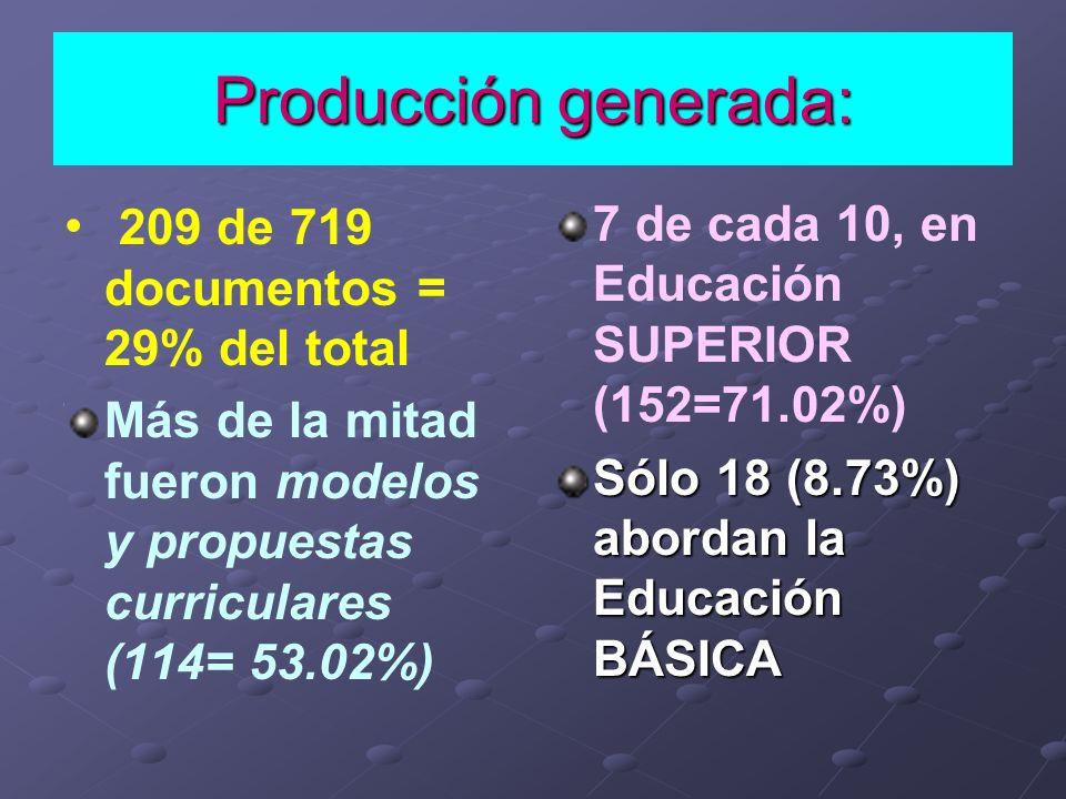 Producción generada: 209 de 719 documentos = 29% del total