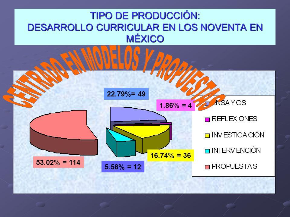 TIPO DE PRODUCCIÓN: DESARROLLO CURRICULAR EN LOS NOVENTA EN MÉXICO