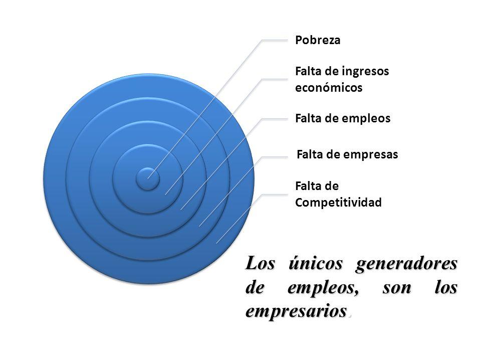 Los únicos generadores de empleos, son los empresarios.