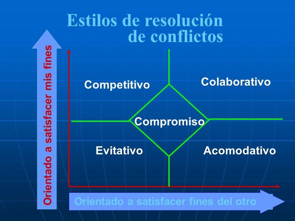Estilos de resolución de conflictos Colaborativo Competitivo