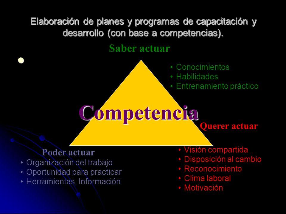 Competencia Saber actuar