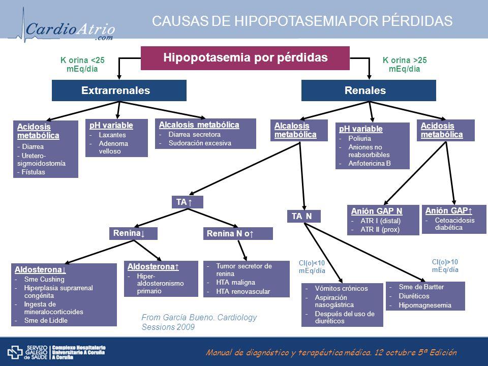 CAUSAS DE HIPOPOTASEMIA POR PÉRDIDAS