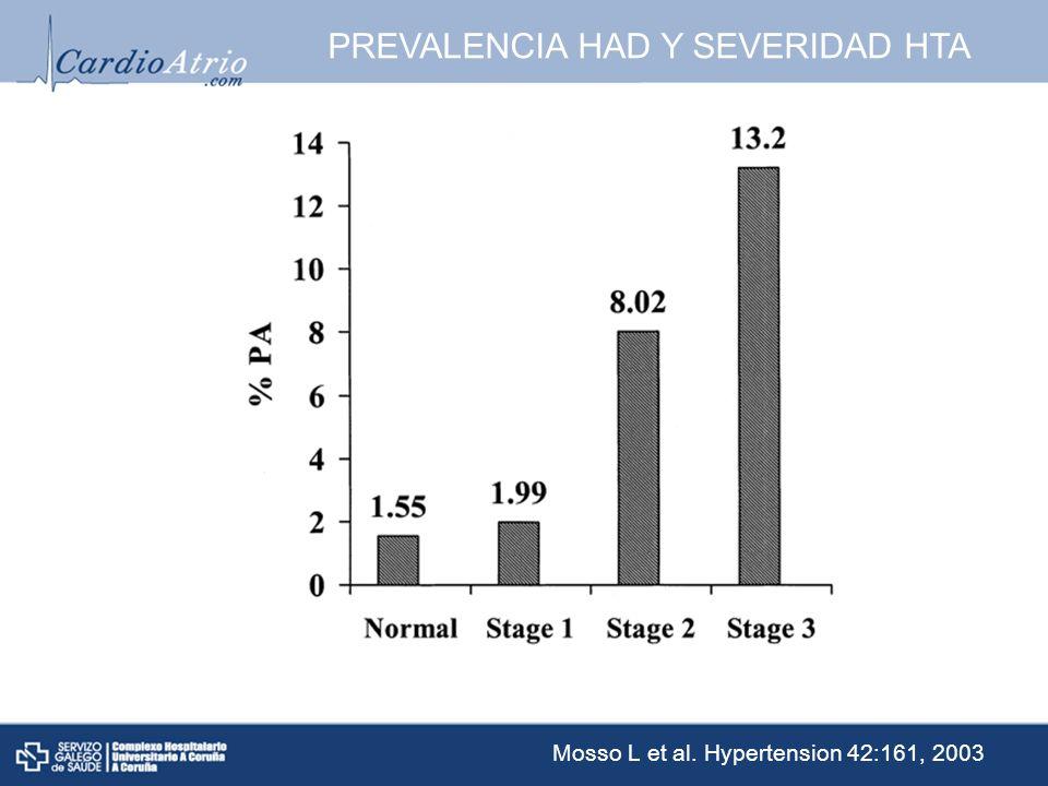 PREVALENCIA HAD Y SEVERIDAD HTA