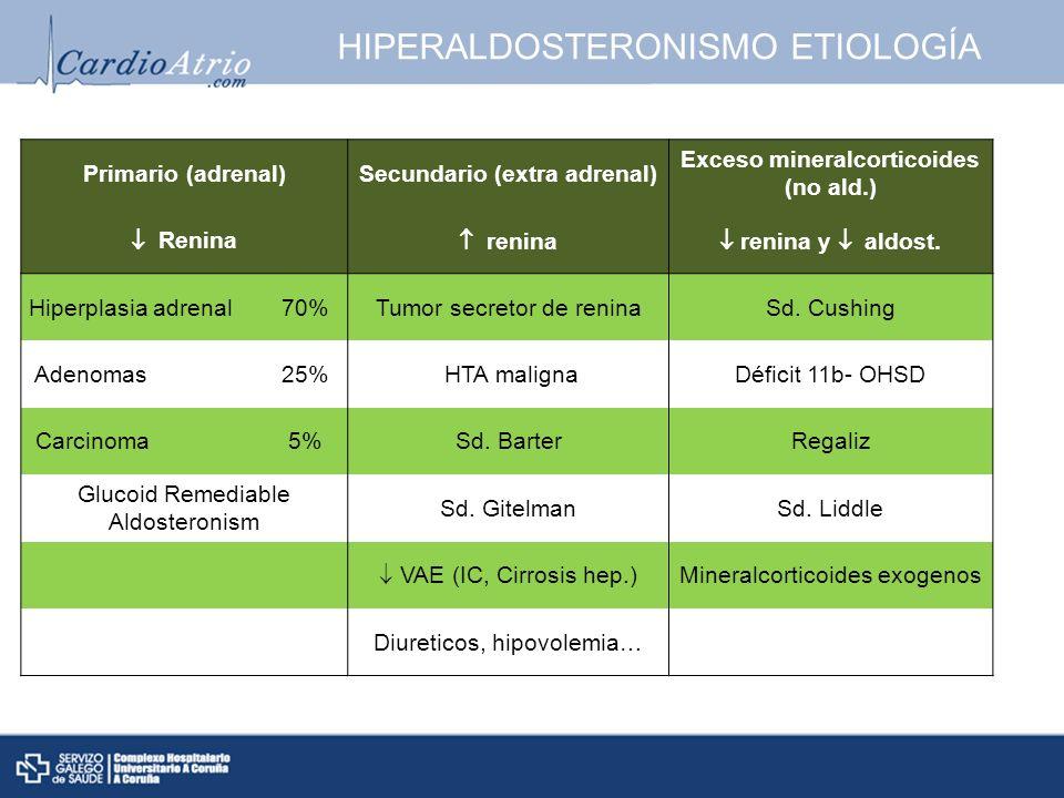 HIPERALDOSTERONISMO ETIOLOGÍA
