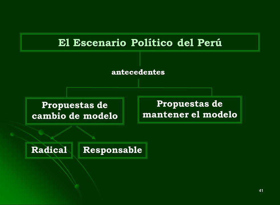 El Escenario Político del Perú