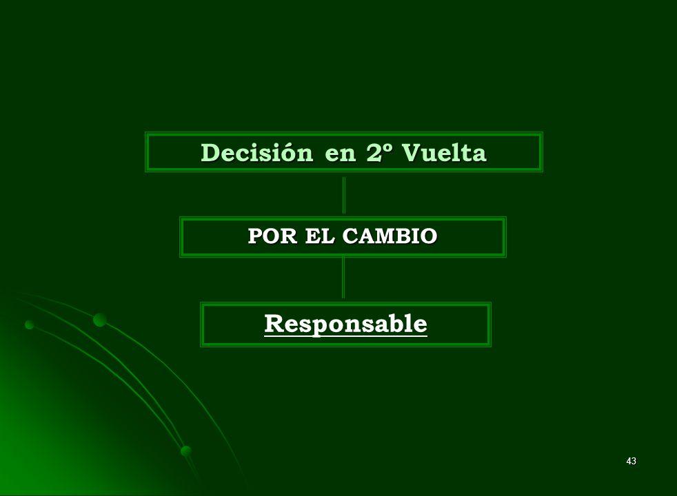 Decisión en 2º Vuelta POR EL CAMBIO Responsable