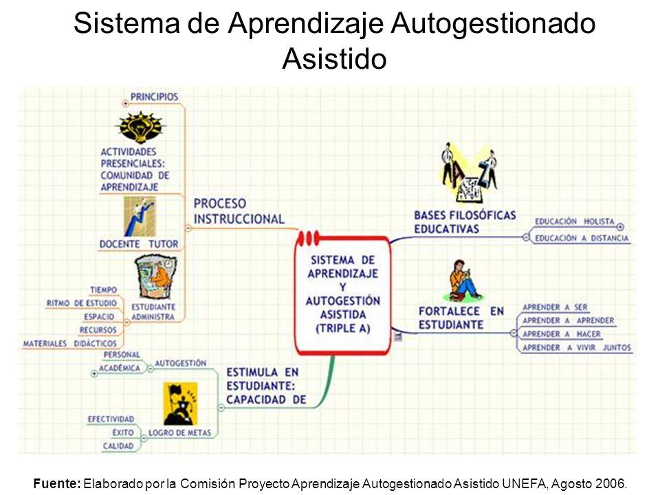 Sistema de Aprendizaje Autogestionado Asistido