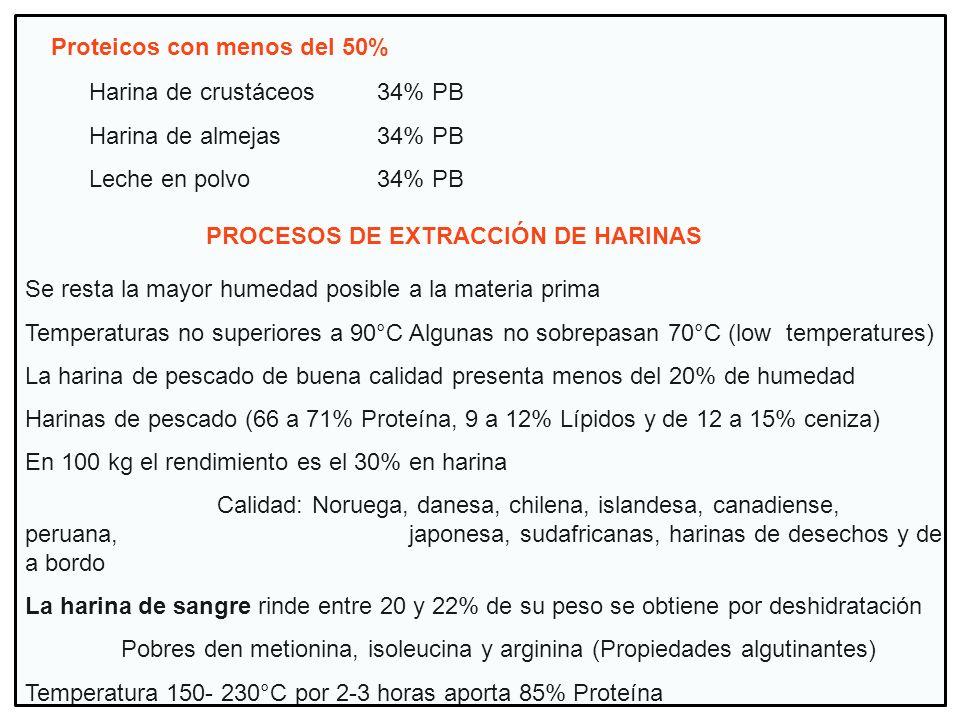 PROCESOS DE EXTRACCIÓN DE HARINAS