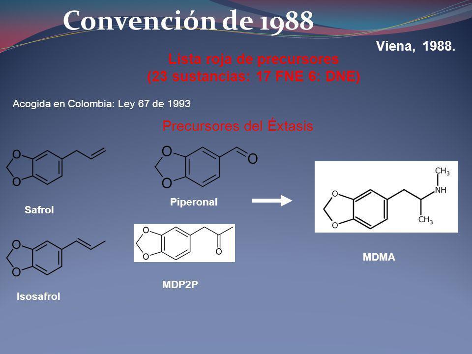Lista roja de precursores (23 sustancias: 17 FNE 6: DNE)