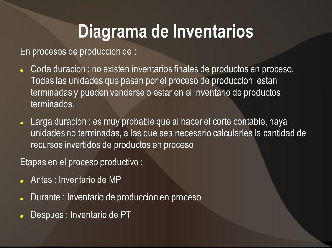Diagrama de Inventarios