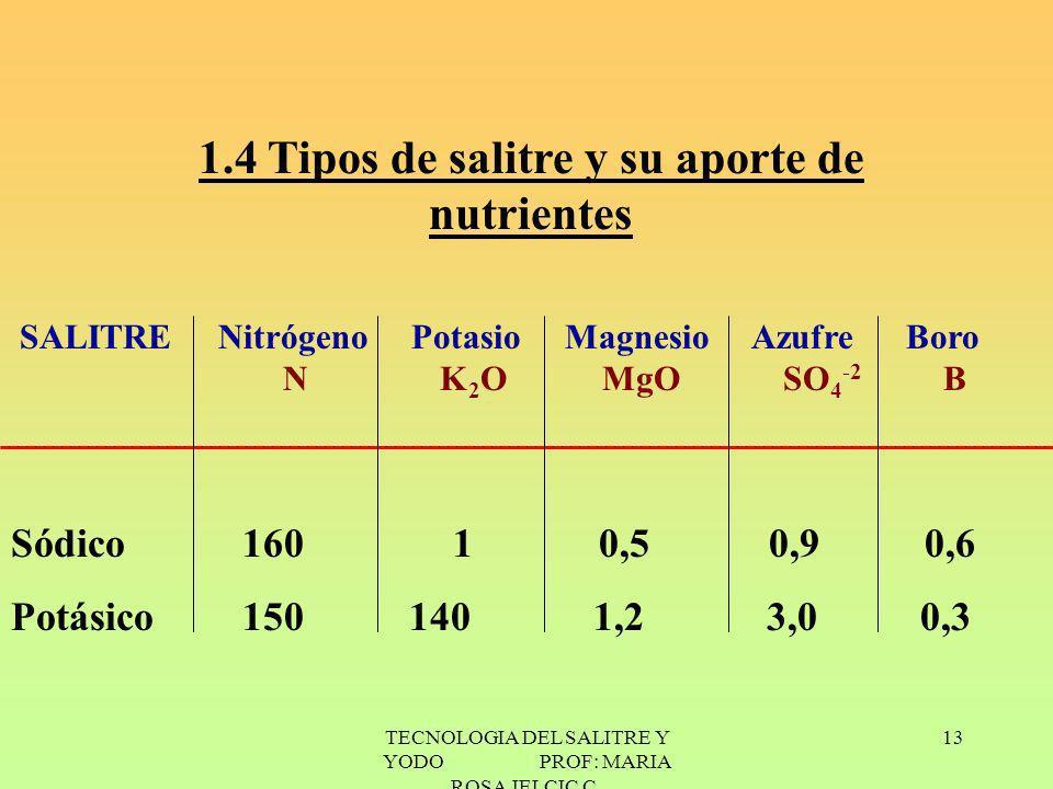 1.4 Tipos de salitre y su aporte de nutrientes