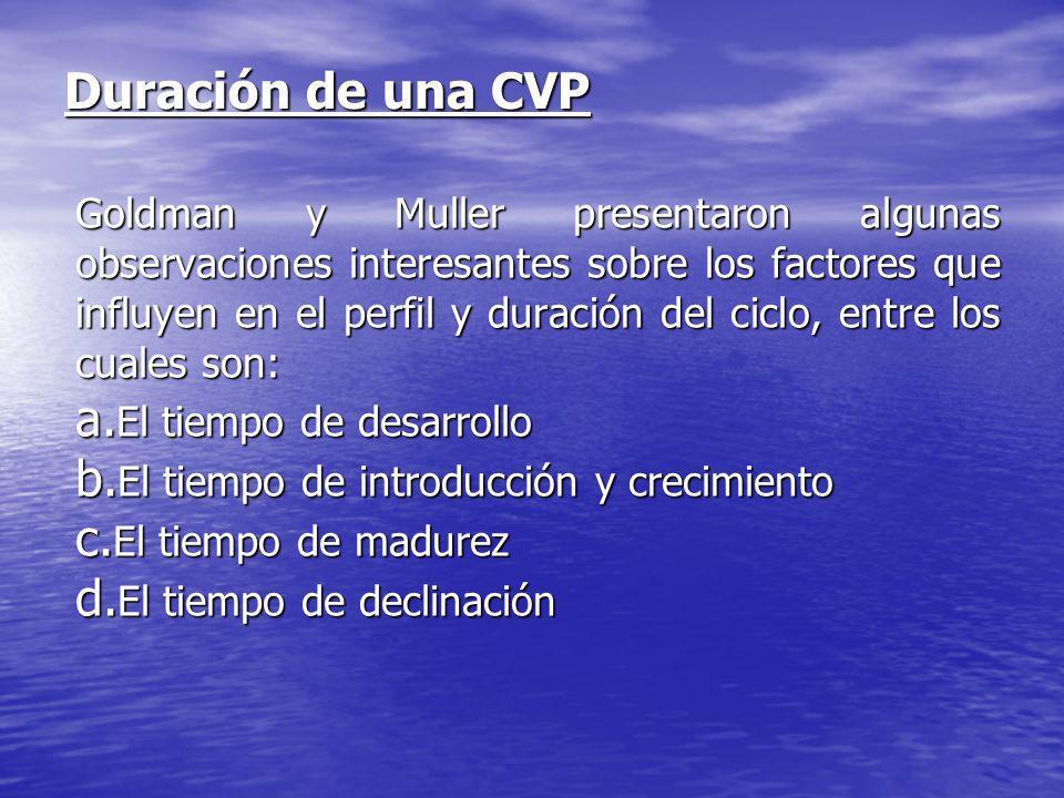 Duración de una CVP