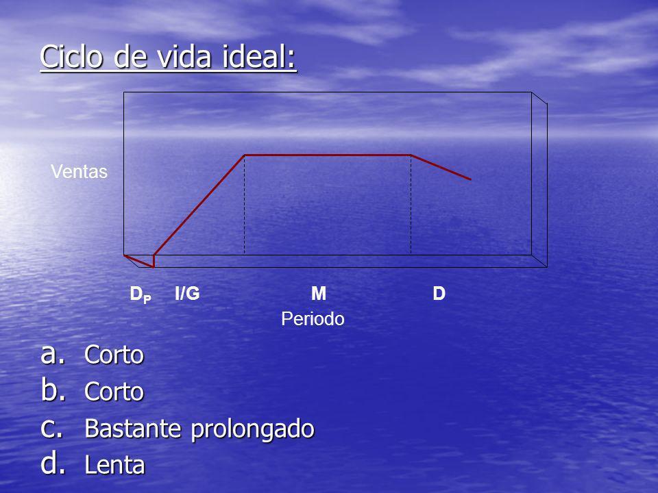Ciclo de vida ideal: Corto Bastante prolongado Lenta Ventas DP I/G M D