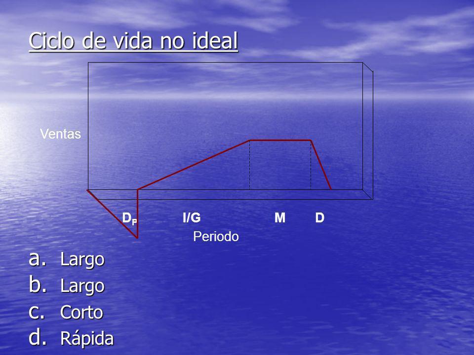 Ciclo de vida no ideal Ventas DP I/G M D Periodo Largo Corto Rápida