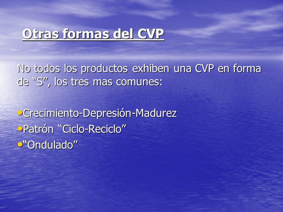 Otras formas del CVP No todos los productos exhiben una CVP en forma de S , los tres mas comunes: Crecimiento-Depresión-Madurez.