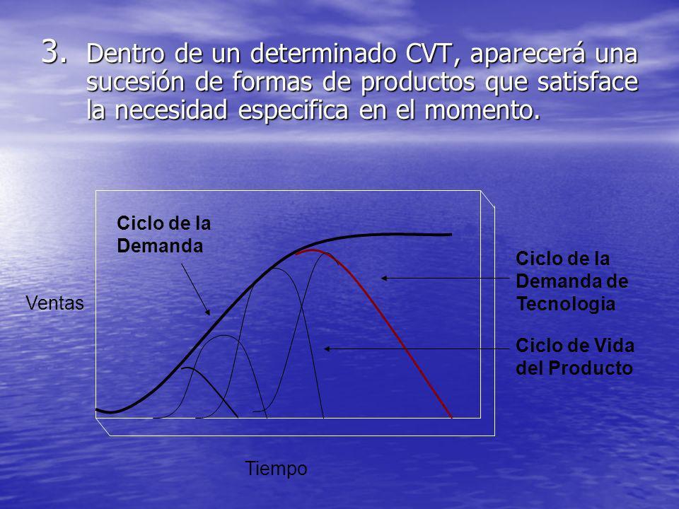 Dentro de un determinado CVT, aparecerá una sucesión de formas de productos que satisface la necesidad especifica en el momento.