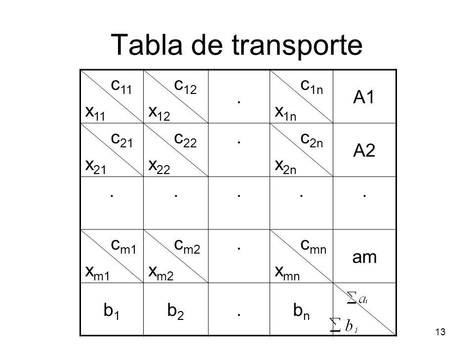 Tabla de transporte c11 x11 c12 x12 . c1n x1n A1 c21 x21 c22 x22 c2n