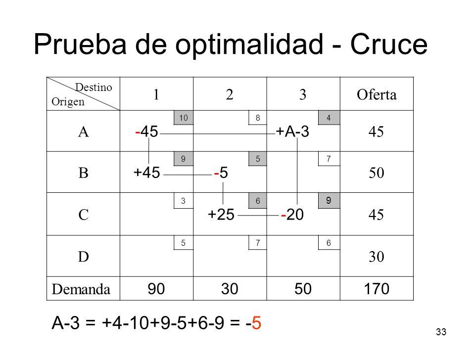 Prueba de optimalidad - Cruce