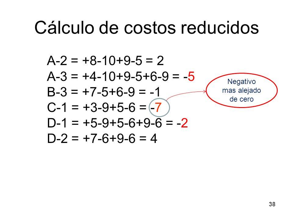Cálculo de costos reducidos