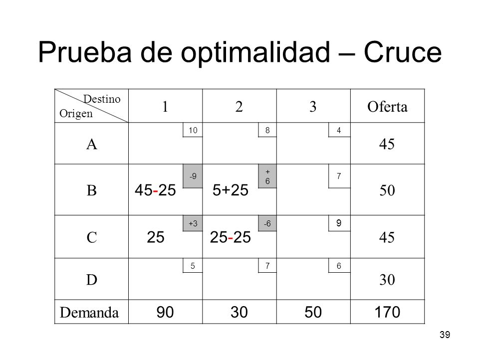Prueba de optimalidad – Cruce