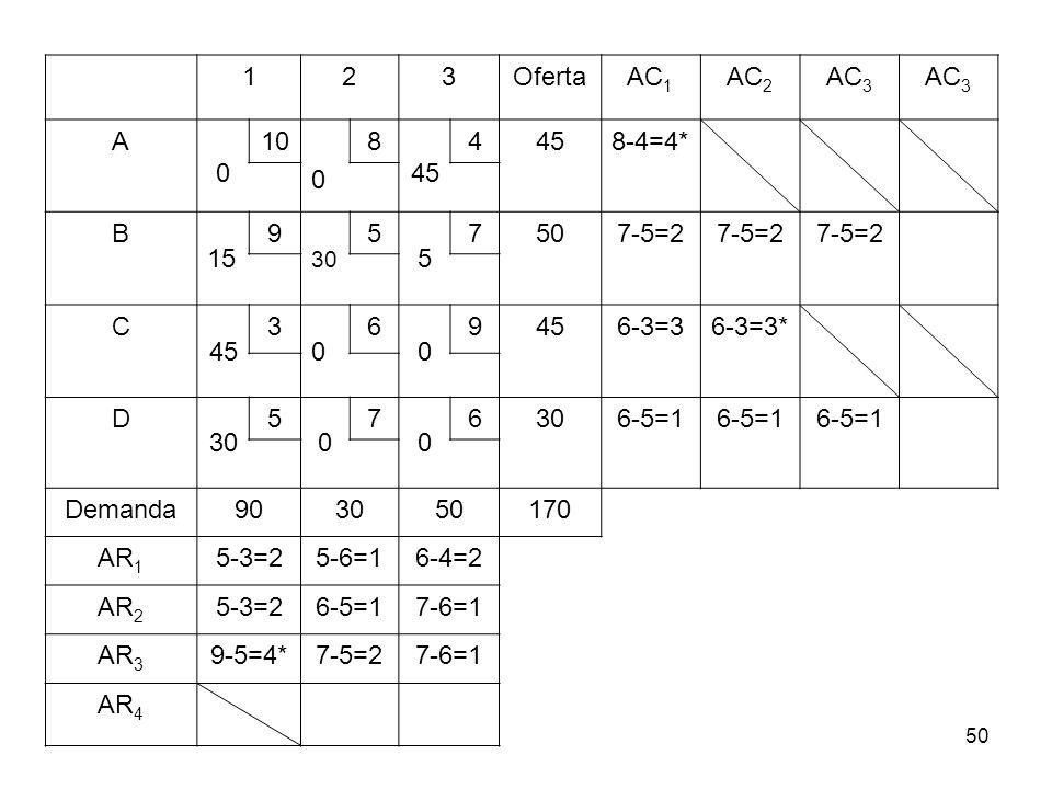 1 2 3 Oferta AC1 AC2 AC3 A 10 8 45 4 8-4=4* B 15 9 5 7 50 7-5=2 C 6