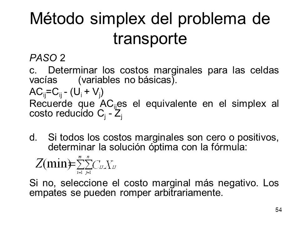 Método simplex del problema de transporte