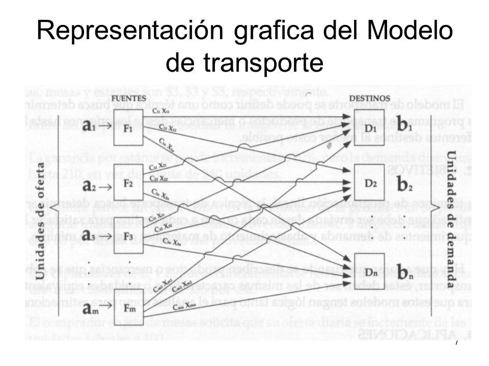 Representación grafica del Modelo de transporte