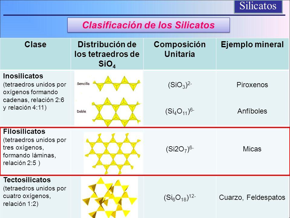 Clasificación de los Silicatos Distribución de los tetraedros de SiO4