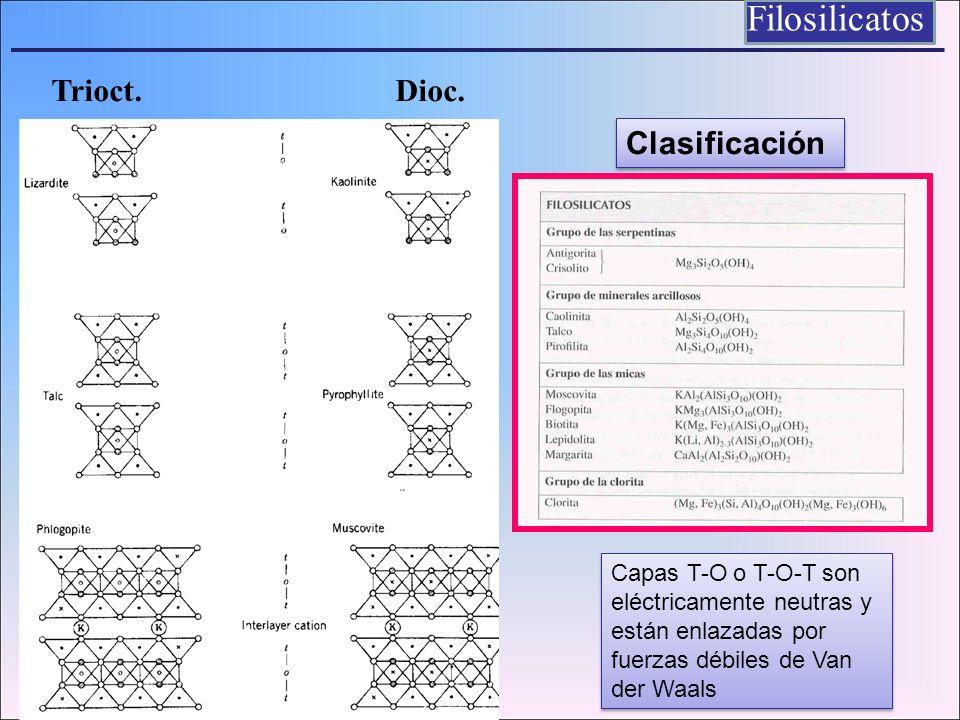 Filosilicatos Trioct. Dioc. Clasificación