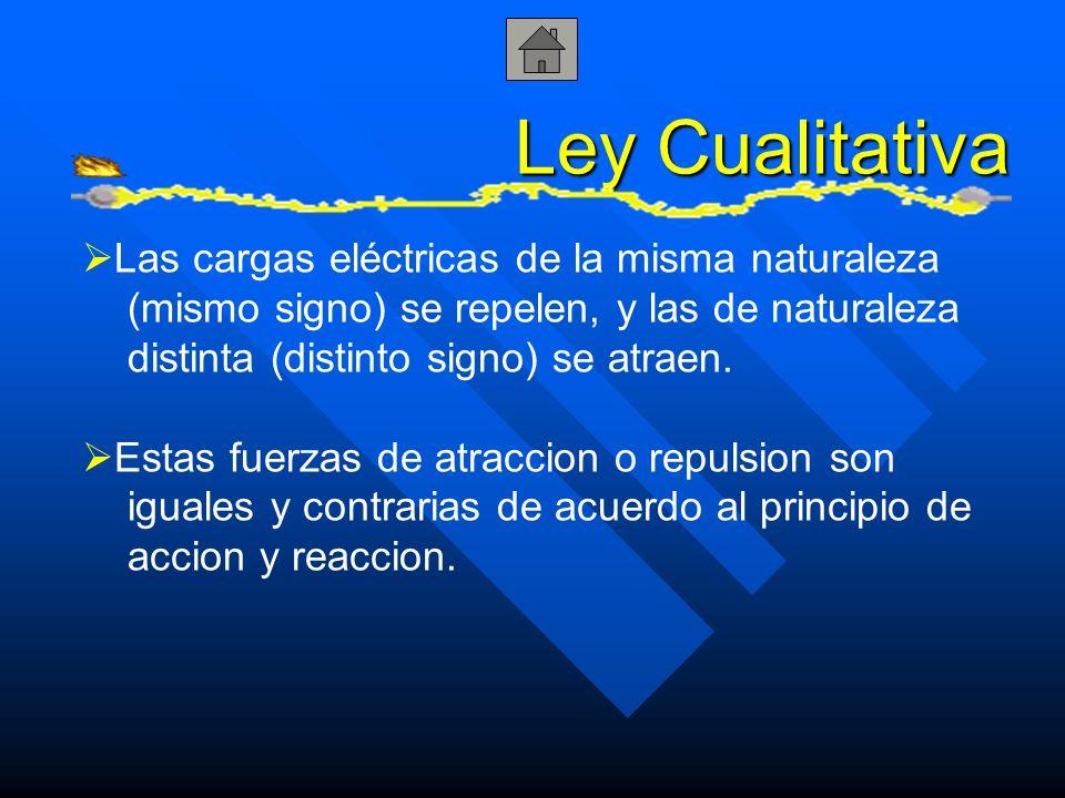 Ley Cualitativa Las cargas eléctricas de la misma naturaleza